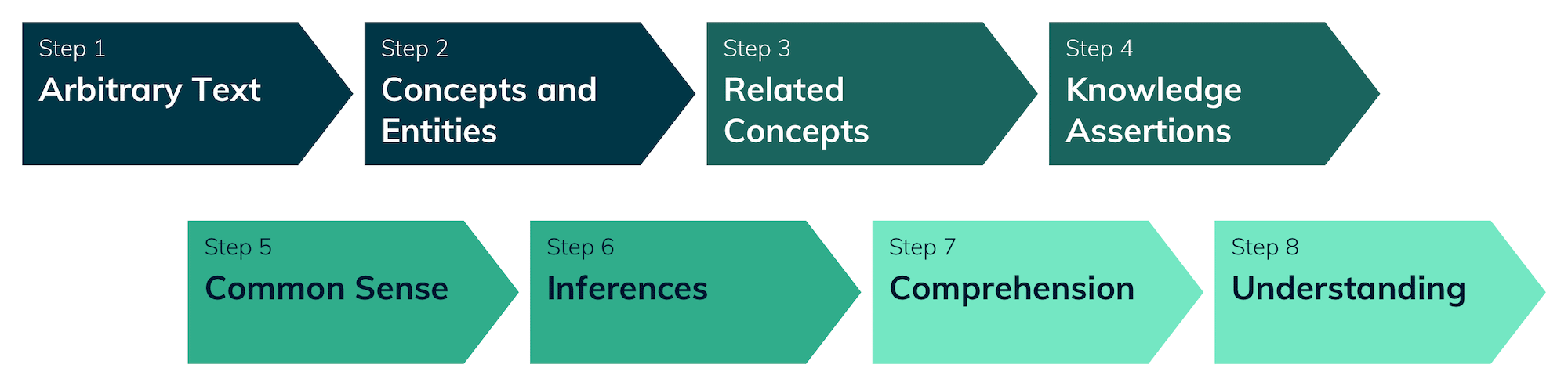 Step 1 Arbitrary Text, Step 2 Concepts and Entities, Step 3 Related Concepts, Step 4 Knowledge Assertions, Step 5 Common Sense, Step 6 Inferences, Step 7 Comprehension, Step 8 Understanding