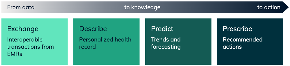 Chart showing the movement from data exchange to knowledge of the health record and predictive forecasting to recommended actions.