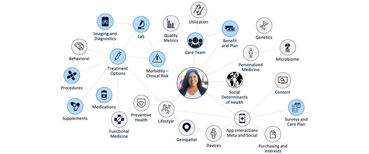 Network diagram illustrating the many factors that contribute to a person's health profile