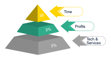 Illustration showing the 3-3-3 promise for time, profits and technology as a pyramid