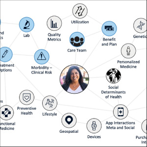 Social Determinants of Health Leveraging Cognitive Artificial Intelligence